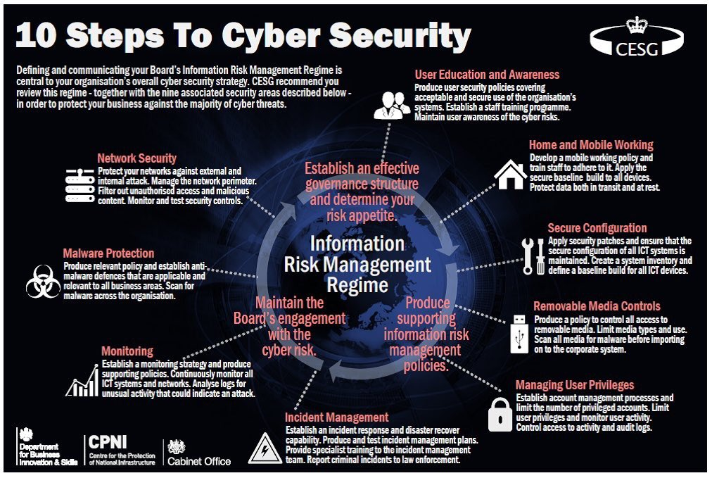 The Cyber Security Hub On Twitter Quot 10 Steps To