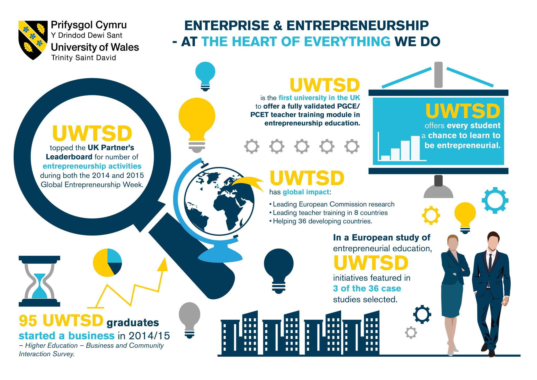 We love to nurture #enterprise @uwtsd! Check out #RacetoMarket @LifeDesignUWTSD https://t.co/iMqbdv5tBD on now! @AndyPena @EEUK #startups https://t.co/Wzg1jtIEjx
