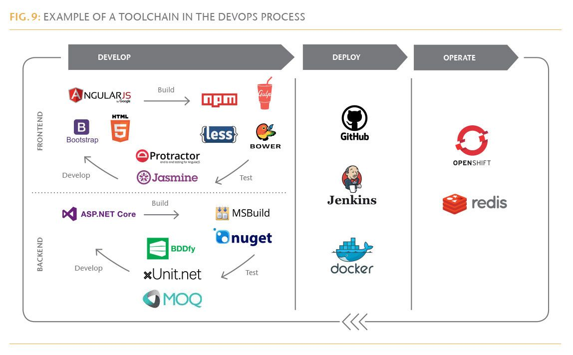 erni on twitter example of a toolchain in a devops process read