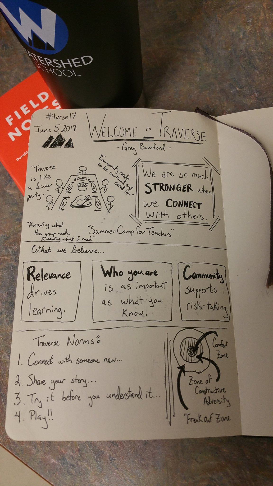 My #sketchnotes from @gregbamford's opening to welcome us to #tvrse17 https://t.co/nq2djK9Chs