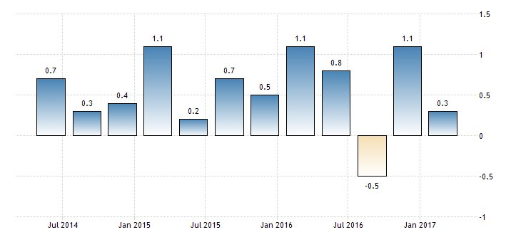 Australia records 103rd successive quarter of recession-free
