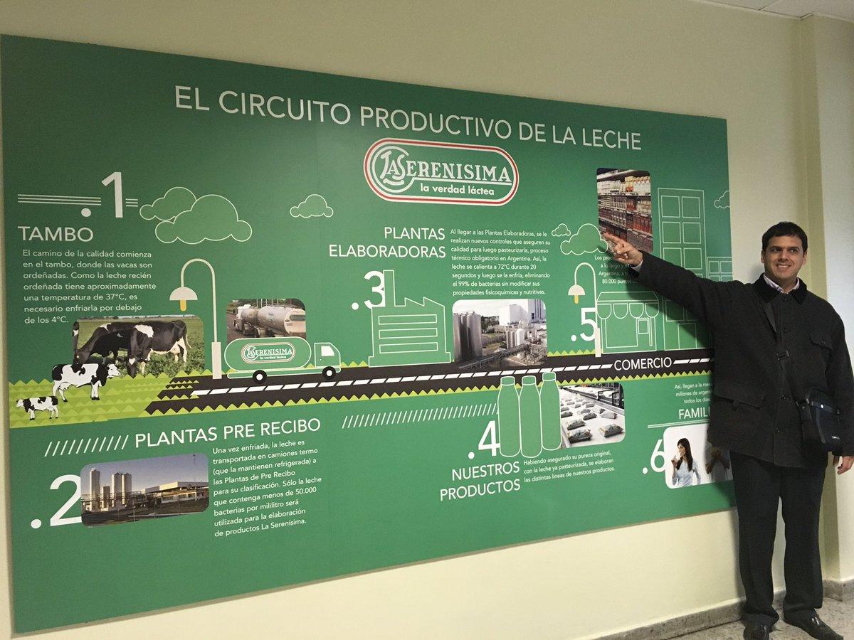 Circuito De La Leche : Circuito productivo de la leche y sus etapas produccion de leche