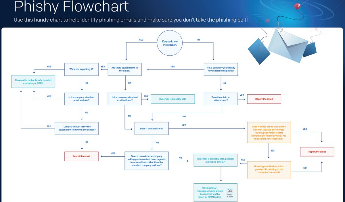 Urban network on twitter phishing tips handy flowchart to urban network on twitter phishing tips handy flowchart to help identify phishy email cr sophos cybesecurity nvjuhfo Choice Image