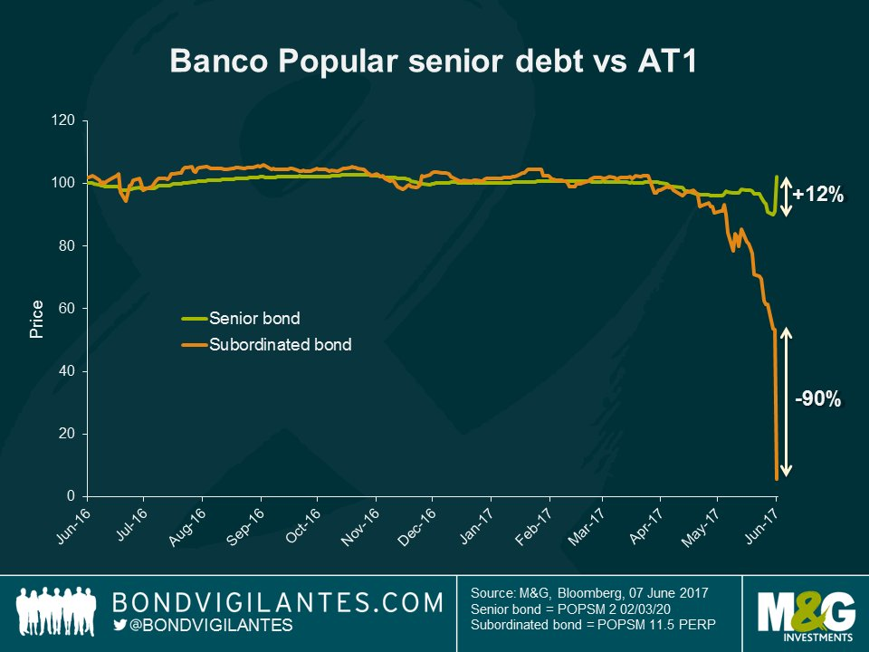 Banco Popular to be sold to Santander. AT1 collapses by 90%, senior debt rallies. Not all debt created equal. https://t.co/TAZAjBRv9T