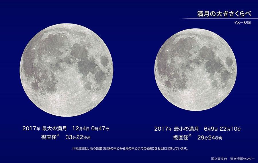 【ほしぞら情報】月の見かけの大きさは地球と月との距離が近いときには大きく、遠いときには小さくなります。2017年で最も小さな満月となるのは、6月9日です https://t.co/BudVNsSPht #国立天文台 https://t.co/SieAKl3Ma6
