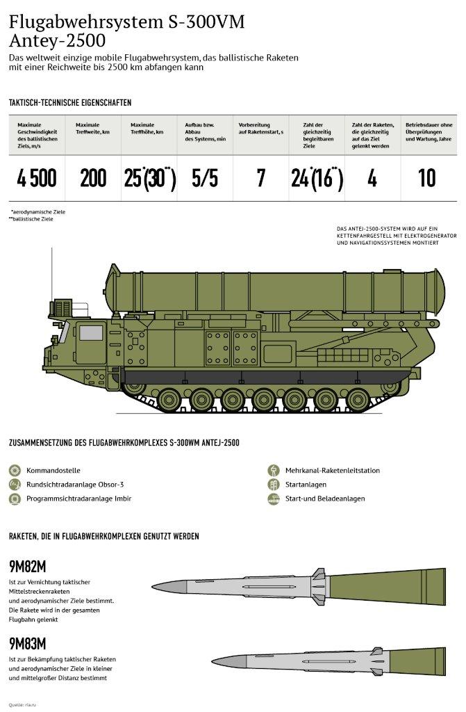مصر تستلم اول منظومه S-300VM Antey-2500   الروسيه للدفاع الجوي بعيد المدى  DBtPh-dXsAAbHu2
