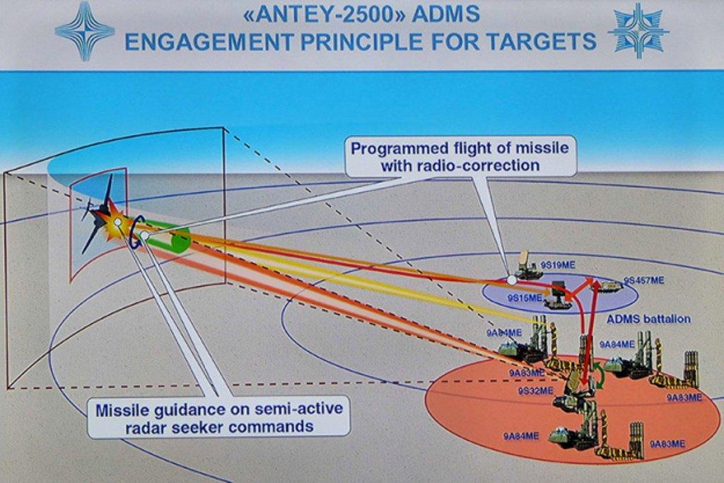 مصر تستلم اول منظومه S-300VM Antey-2500   الروسيه للدفاع الجوي بعيد المدى  DBtPhIKXcAAP0_F