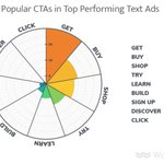 What are the actual words that go into really great ads in #AdWords? Find the answer in recent @WordStream research👉🏼https://t.co/3GOFH0jnBe