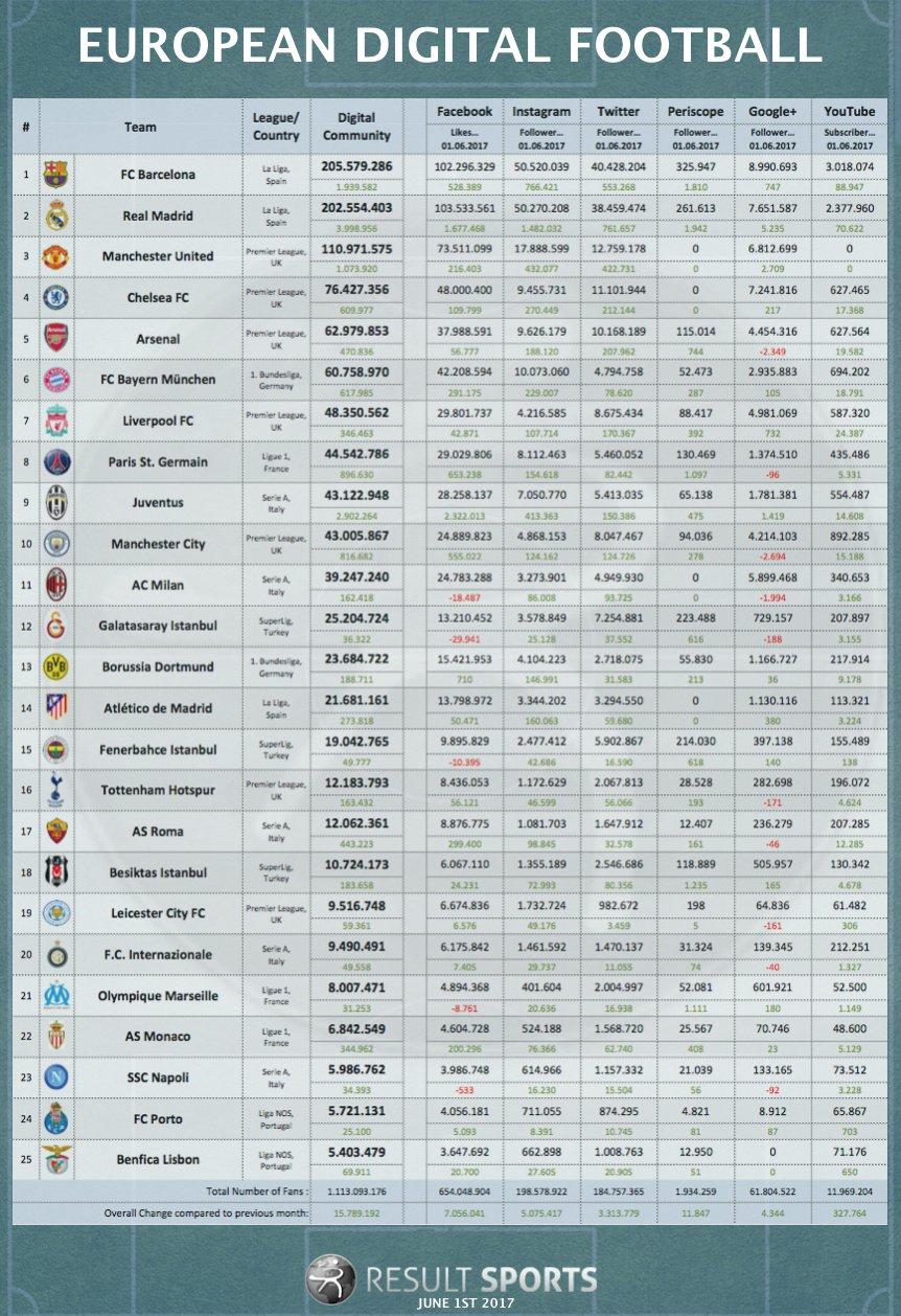 Clubes fútbol más seguidores redes sociales