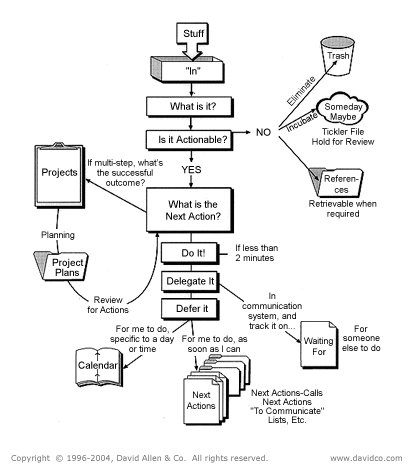 Mike Williams This Simple Workflow Diagram Has Had A