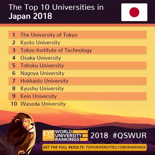 QS World University Rankings on Twitter: