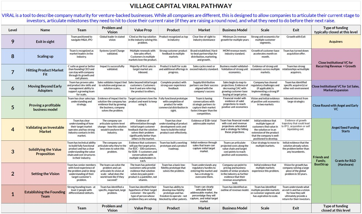 Introducing Village Capital's VIRAL Pathway - helping #entrepreneurs and investors speak a common language https://t.co/ikDOE7Ca3c