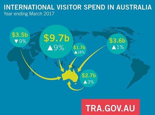 Tourism Research On Twitter Top 5 Spenders In Aus China Us Uk Nz An Made Up 53 Of Total Spend For Ye Mar 17