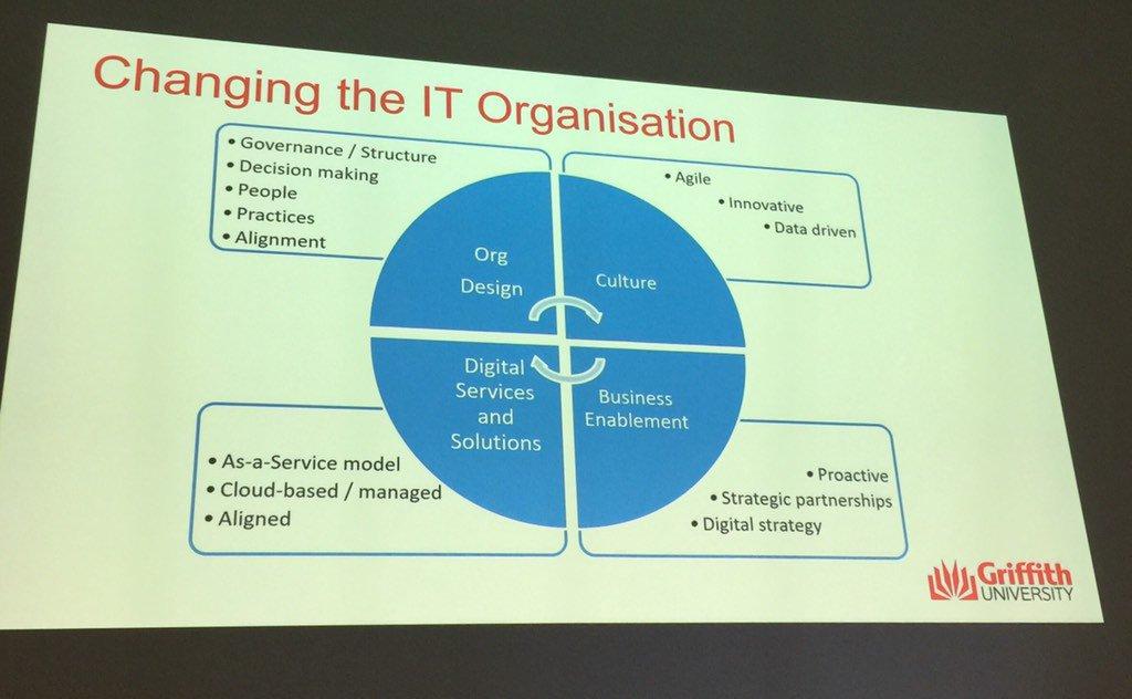 Changing IT for digital transformation #edutechau https://t.co/d5Cstphp04