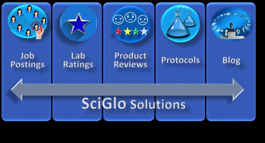 Image result for SciGlo.com