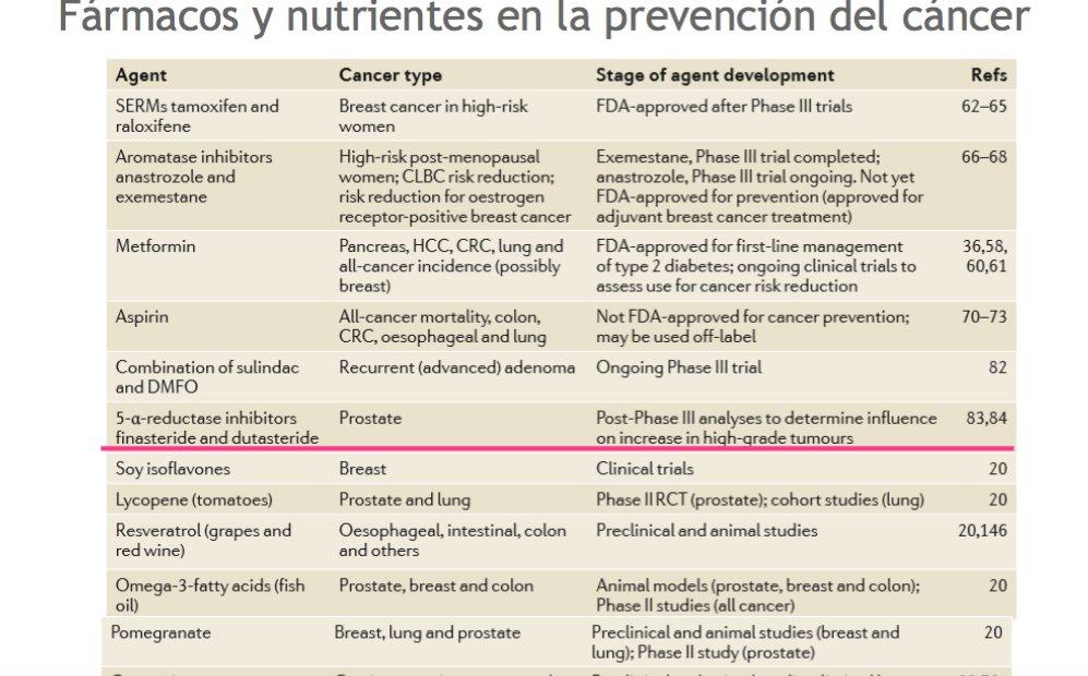 La dra Mª Estrella Petrina continúa con su ponencia, ahora sobre fármacos y nutrientes relacionados con el cáncer #JornadaSaray https://t.co/LKaBanMiMv