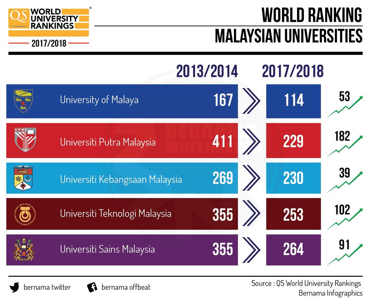 Bernama En Twitter Infografik Ranking Dunia Universiti Di Malaysia