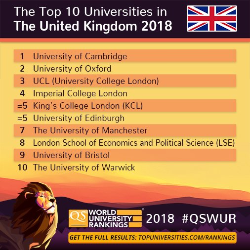 Congratulations to the UK's top 10 universities for 2018!