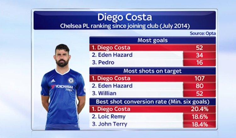 Диего Коста и его статистика