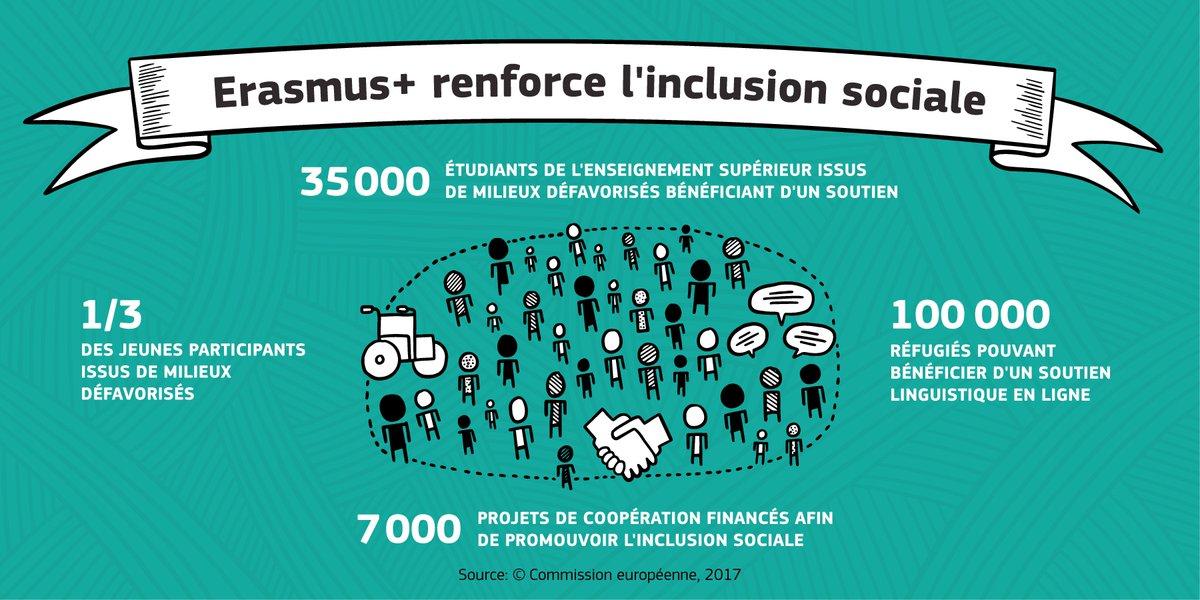 Comment #Erasmus renforce l&#39;inclusion #sociale ?   http:// bit.ly/2sXDASS  &nbsp;   #UE<br>http://pic.twitter.com/trg7OZomNQ