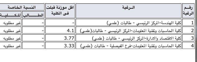 معدل القبول في كلية الحقوق جامعة الملك عبدالعزيز 2020