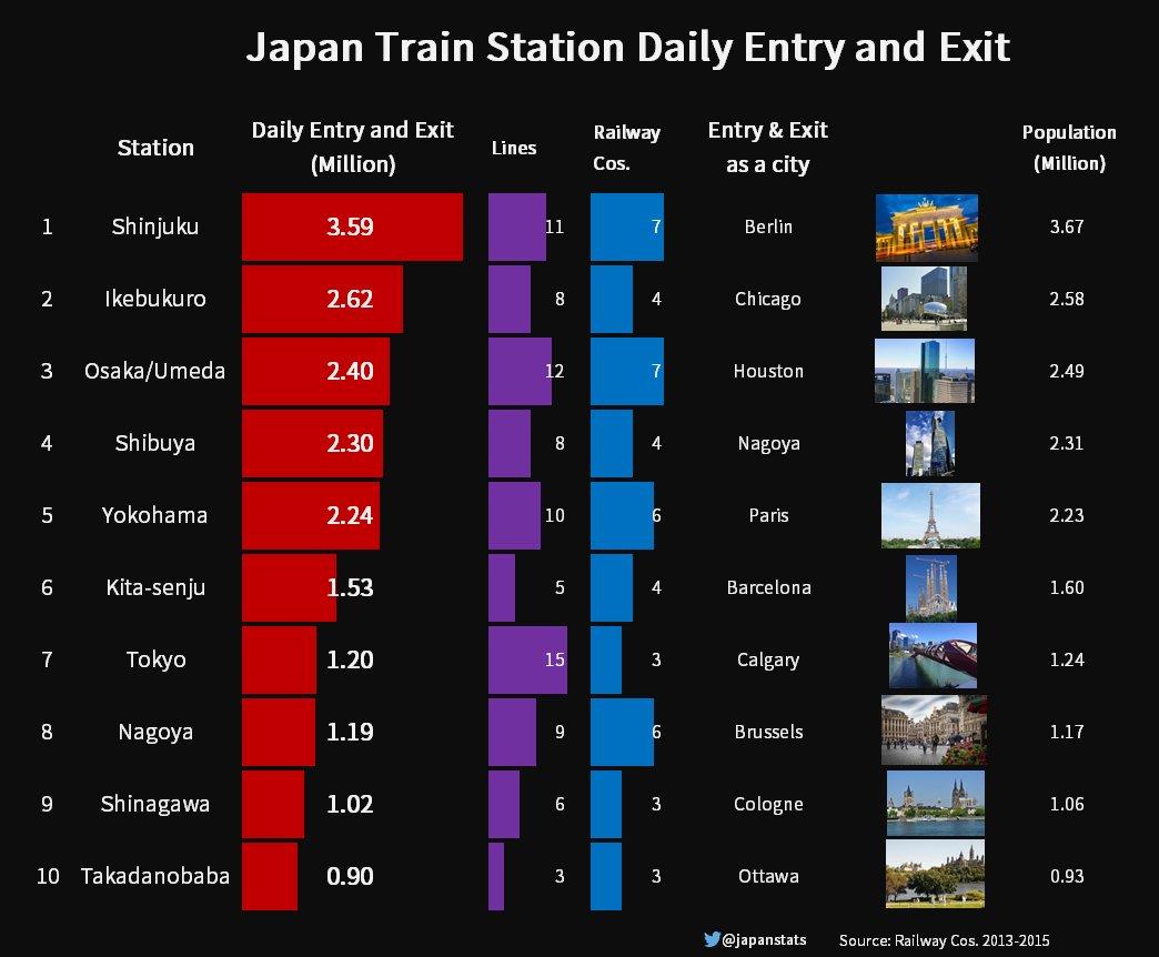 Интересная статистика по станциям ж/д Токио в сравнении с населением городов мира https://t.co/g7Kt7UcAh2