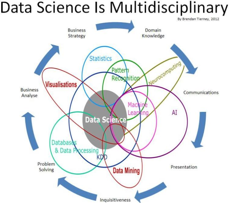 Difference of #DataScience, #MachineLearning and #DataMining  http:// okt.to.convey.pro/l/3AGwaxl  &nbsp;   #bigdata @InsightBrief #bigdata... by #BuzzSaffa<br>http://pic.twitter.com/qVhvroGWJv
