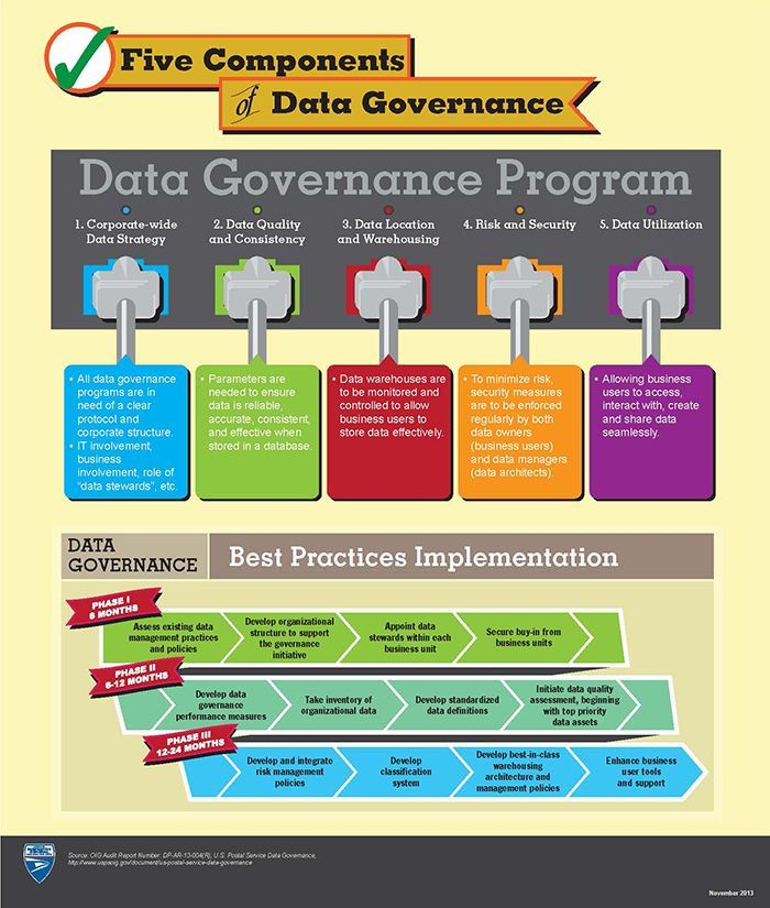 What are the five components of #DataGovernance? #DataScience #datalake #GrowthHacking #DigitalMarketing #BigData #Startup #SMM #IoT #SaaS<br>http://pic.twitter.com/6AE7zSbIdR