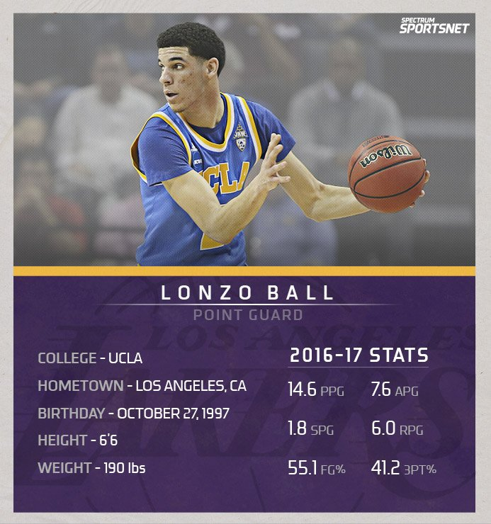 Here's a quick look at the newest addition to your L.A. #Lakers. 👇 htt...