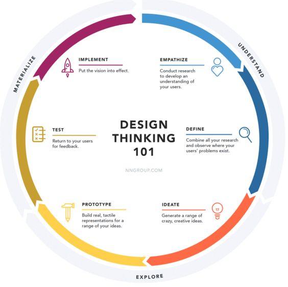 Design Thinking 101  #DigitalMarketing #SMM #GrowthHacking #SEO #mpgvip #defstar5... by #lambo_SSG<br>http://pic.twitter.com/mbPzE8x5id