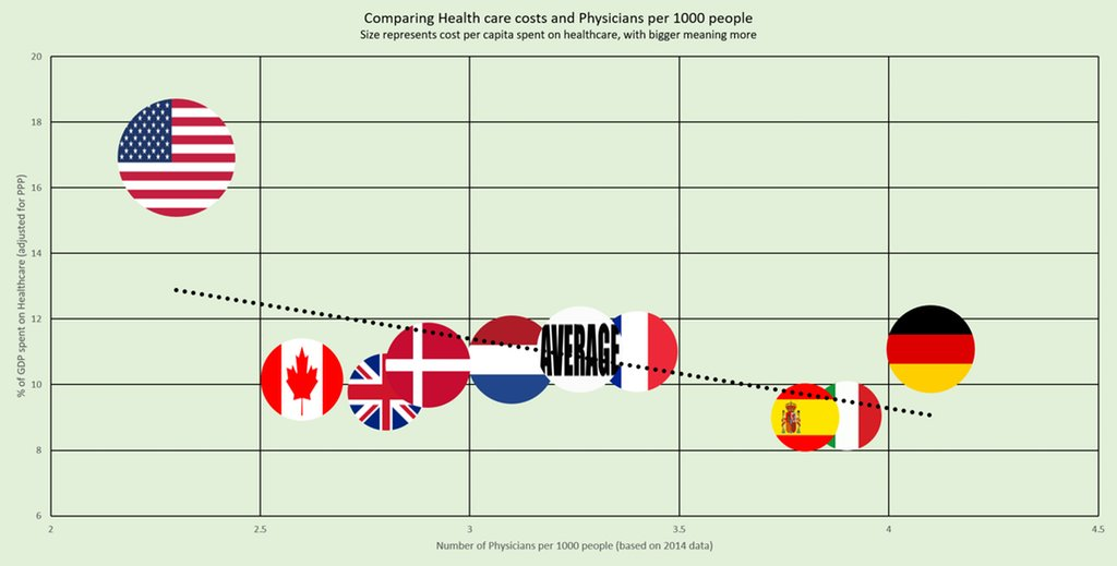 Chart compares #healthcare costs and number of #physicians across different countries.  http:// ow.ly/jpSx30cNwSp  &nbsp;  <br>http://pic.twitter.com/xqlBs2c4UT