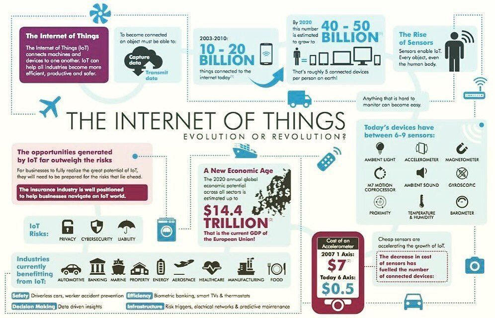 The Evolution of #IoT #Infographic  #SmartCity #AI #BigData #Tech  (via @BourseetTrading)<br>http://pic.twitter.com/91YuuuklAa