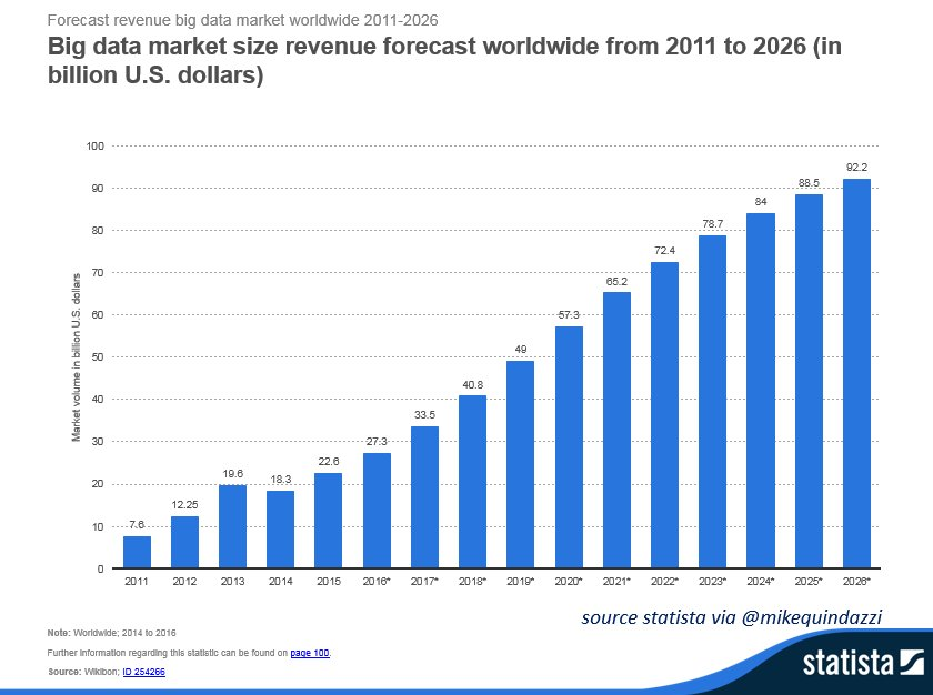 The #bigdata market is about to get bigger! Global revenues forecast to triple by 2026. #AI #IoT #IIoT #DataScience @StatistaCharts<br>http://pic.twitter.com/CFvBP2vZxJ