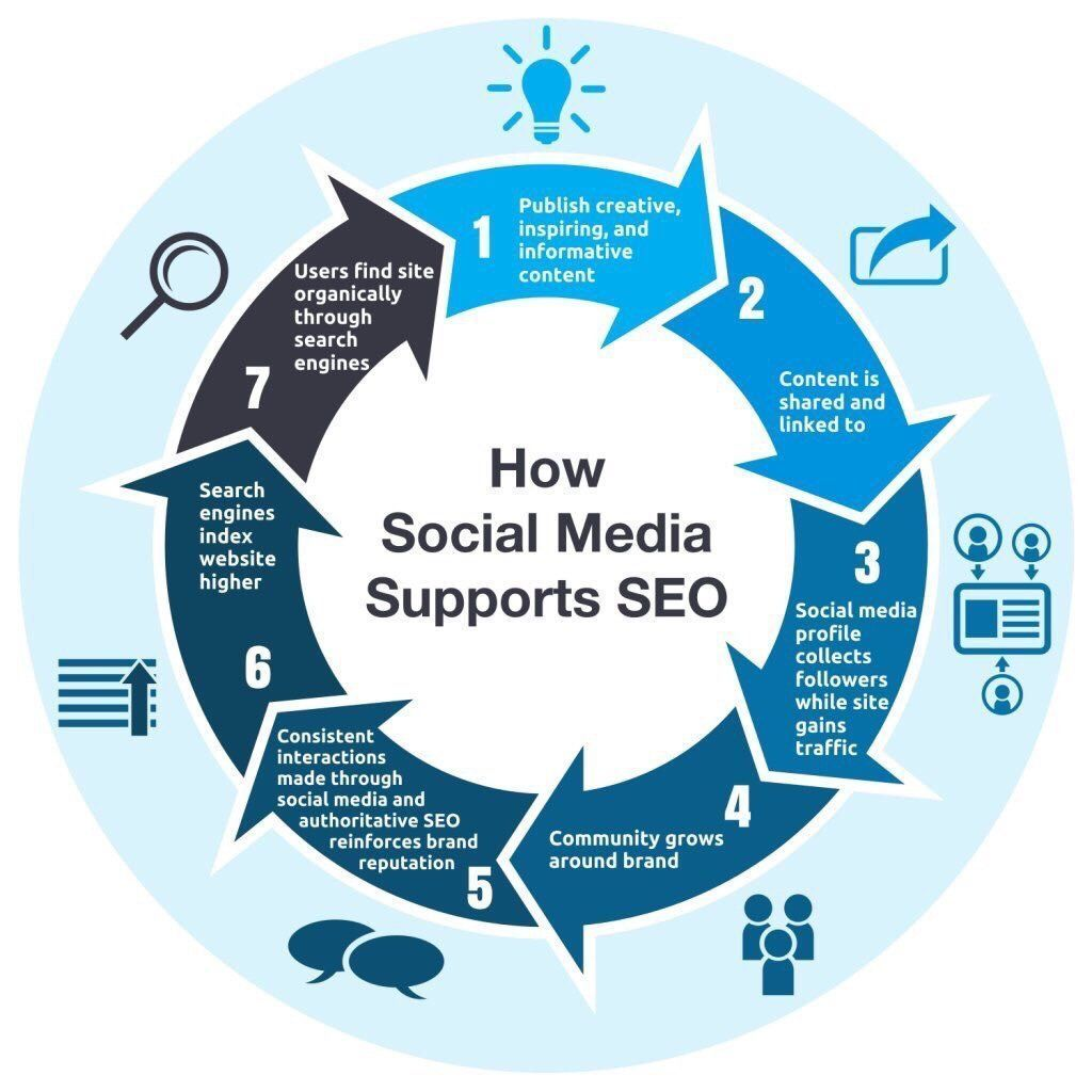 How #socialmedia support #SEO [#SMM #Mpgvip #defstar5 #makeyourownlane #growthhacking... by #media_mad<br>http://pic.twitter.com/XZYbOx2D0n