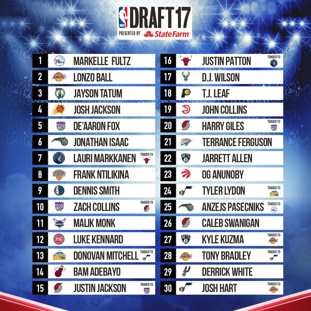 The first round of the 2017 #NBADraft! https://t.co/YXnkWNUxDI