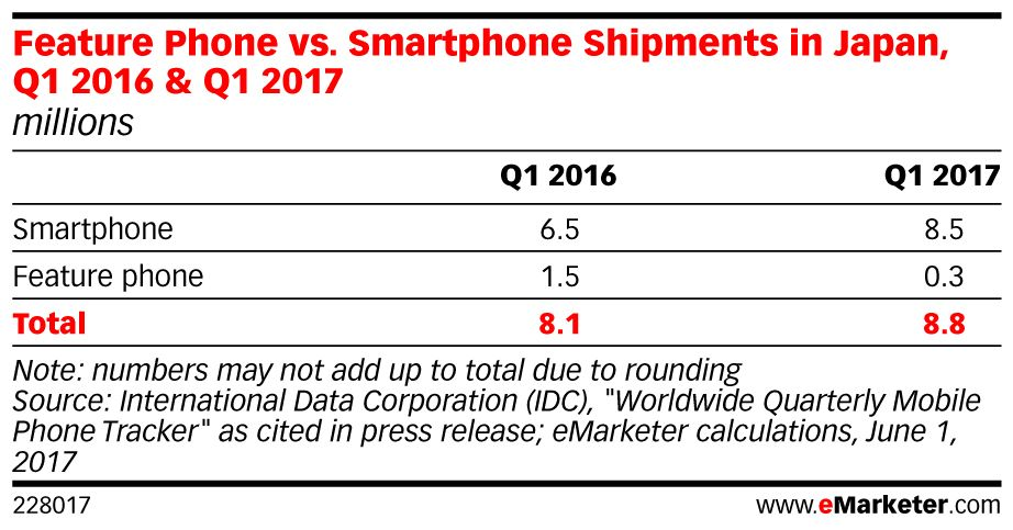 The lingering affection for feature phones in #Japan seems to be over: https://t.co/mYfvJaRlvh https://t.co/6Di9BmO6dF