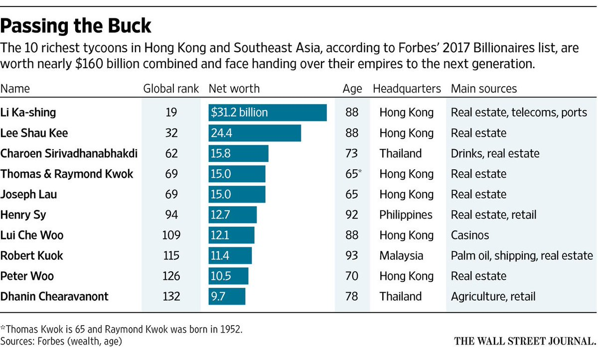End of an era: Asia's corporate titans minted fortunes. It's unclear if their privileged offspring can do the same https://t.co/d9bfi1cU6s