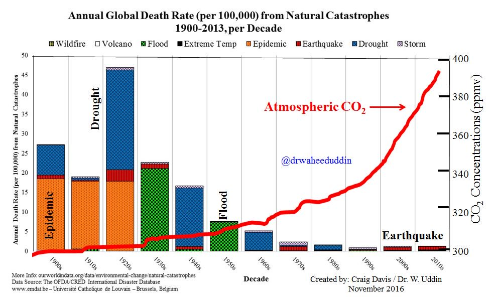 Death rate from catastrophic natural disasters by decade has no correlation with atmosph #CO2-AGW and #climatechange @theOFDA .@NOAA @POTUS <br>http://pic.twitter.com/ojekr9o0MA