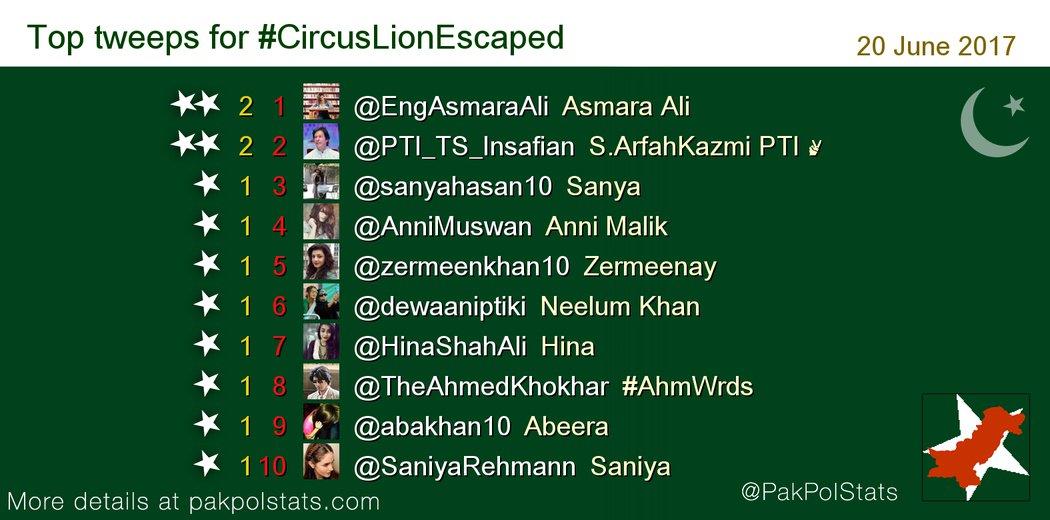 test Twitter Media - Top tweeps for #CircusLionEscaped : 1 @EngAsmaraAli 2 @PTI_TS_Insafian 3 @sanyahasan10 4 @AnniMuswan https://t.co/ldcRrn1Y8t