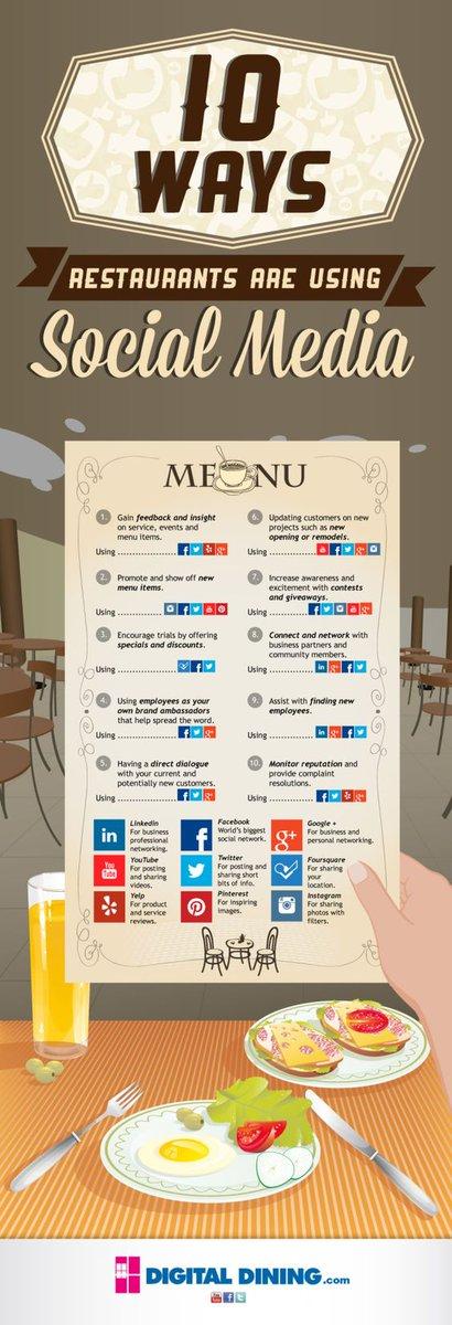 10 Ways #Restaurants are using Social Media   #Marketing #SocialMediaMarketing #DigitalMarketing #Gastronomy #SocialMedia<br>http://pic.twitter.com/UBpCYn77SA