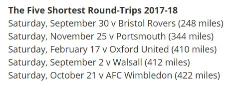 Our 5 shortest trips. look at the miles