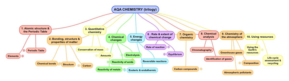Gcse science urtaz Image collections