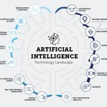 Artificial Intelligence technology landscape (infographic) via @ipfconline1 #ai #machinelearning #deeplearning #chatbots #bigdata #defstar5