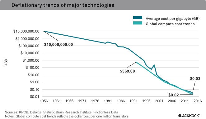 A gigabyte of storage would have cost you $10m in 1956. Today it costs 2 cents. https://t.co/ZTyw38CDiI
