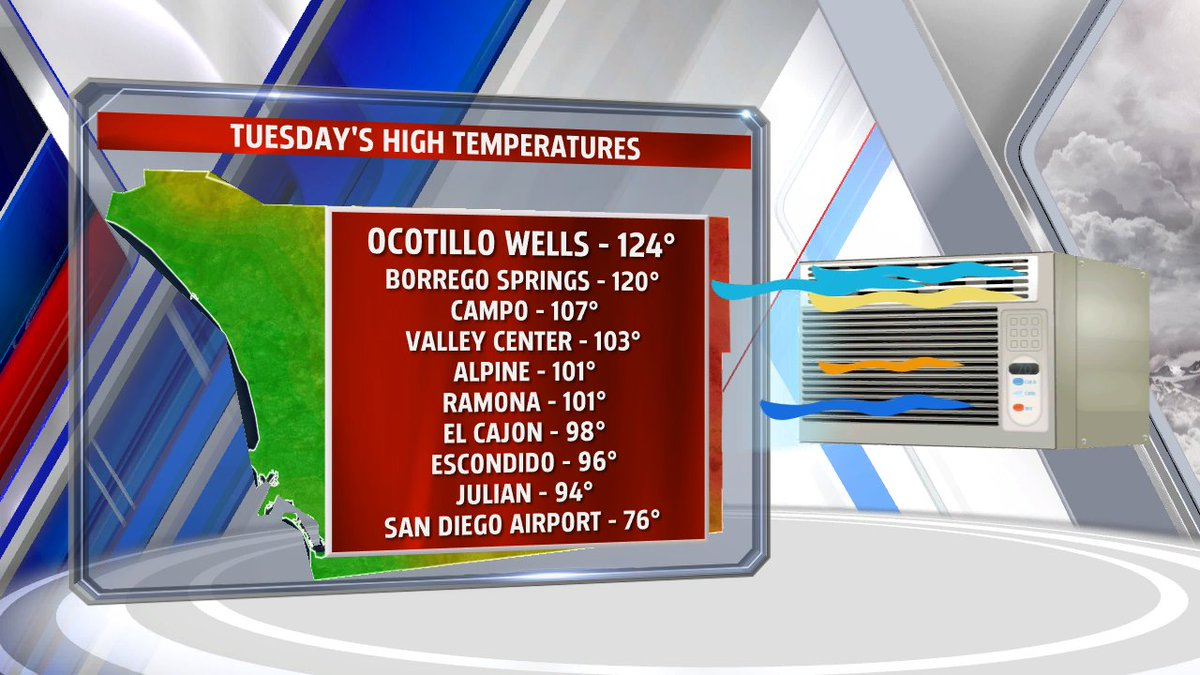 Hottest day in San Diego history was yesterday: https://t.co/5qddgY9f6L