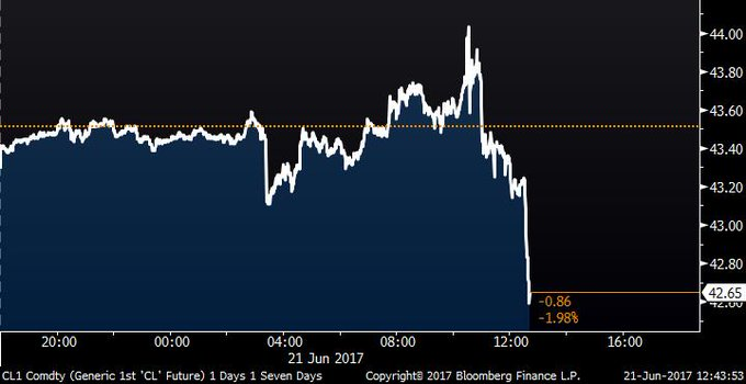 Oil falls below $43 https://t.co/ZoO83HGAmY