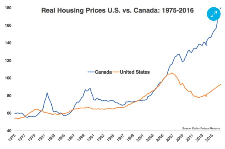 Ben Carlson On Twitter BV Canadas Housing Market Makes The - View House Prices On Map In Us