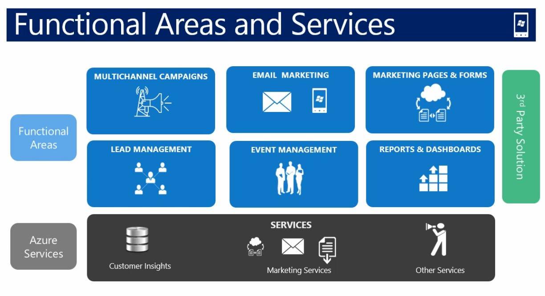 Dynamics 365 for Marketing BE   #MSDyn365 https://t.co/CJJpHMnrle