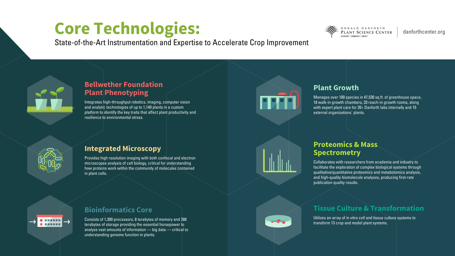 @huotbethany @shyuchris @ThePubClub Learn more about our state-of-the-art core technologies that advance discoveries with our Infographic! #ICAR2017 #plantscience https://t.co/IQ5JhC0Rnz