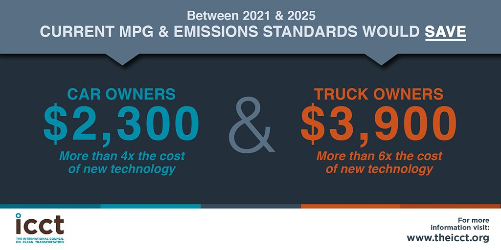 Consumers to save thousands under current 2021-2025 vehicle #mpg standards, says new @TheICCT report   http://www. theicct.org/consumer-benef its-ldv-efficiency-us-2030 &nbsp; … <br>http://pic.twitter.com/Mt5OkF1Q9g